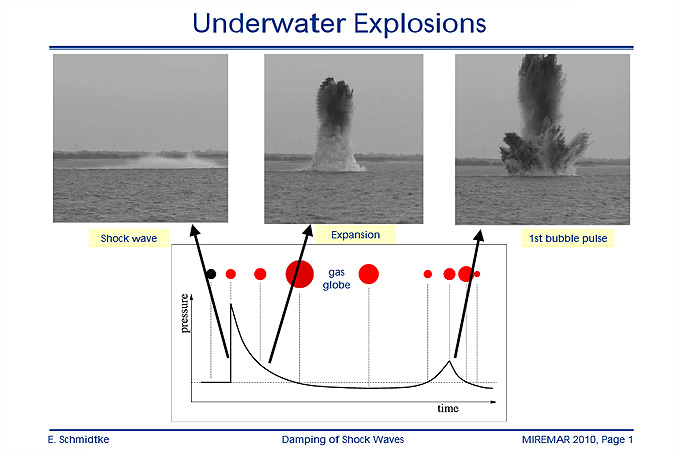 MIREMAR Presentation Edgar Schmidtke: Damping of Shock Waves from Sea Mine Blasts to protect Marine Mammals – Results from Bubble Curtain Trials in Heidkate 2008 - 2010
